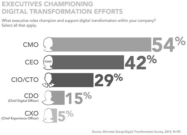 Digital-Transformation-Executives