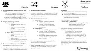 People Process Platform
